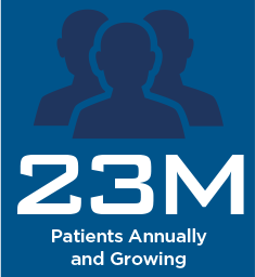23 Million Patients Annually and Growing