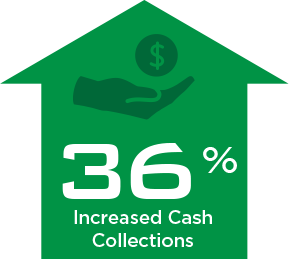 36% Increased Cash Collections From Our FQHC Billing Services