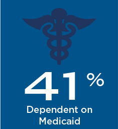 41% of FQHC Patients are Dependent on Medicaid