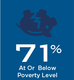 71% of FQHC Billing Patients at or Below Poverty Level