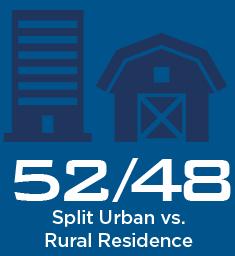 52/48 Split Urban vs Rural Residence FQHC Patients
