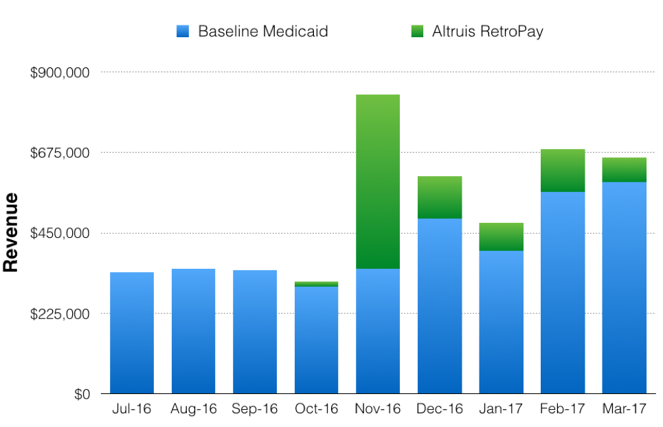 Altruis RetroPay - Increasing Medicaid Revenue and Reducing Self-Pay Write-Offs